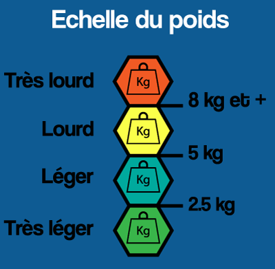 echelle poids evaluation superpropre