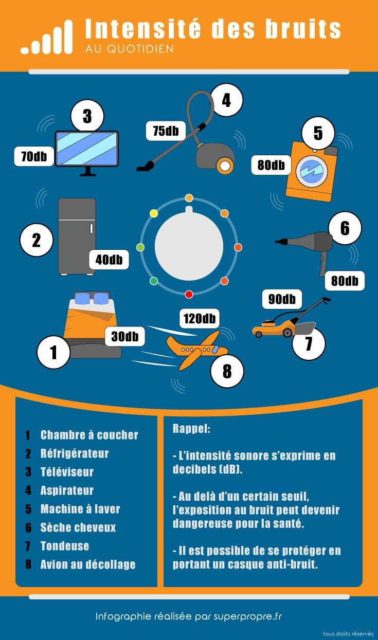 infographie aspirateur silencieux comparaison aux bruits du quotidien